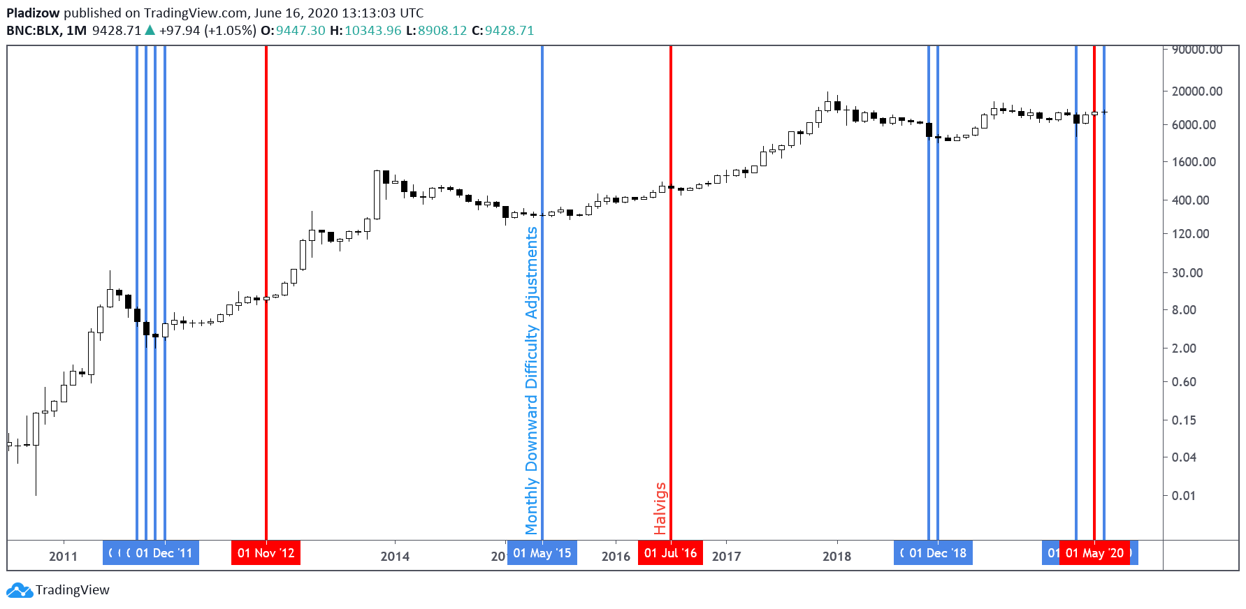 Macro Bitcoin price action with markers at dates of halvings and monthly downward difficulty adjustments by chartist Nunya Bizniz